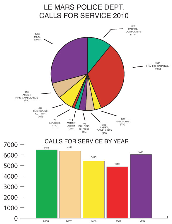 Le Mars Police Department Calls for Service 2010. A pie chart and bar graph of calls for service.