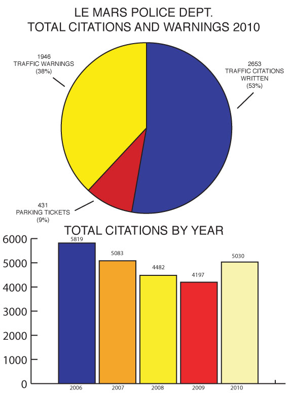 Le Mars Police Department Total Citations and Warnings 2010. A pie chart and bar graph of total citations.