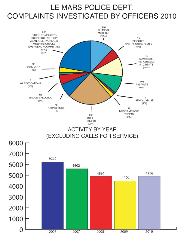 Le Mars Police Department Complaints Investigated by Officers 2010. A pie chart and bar graph of activity, excluding calls for service.